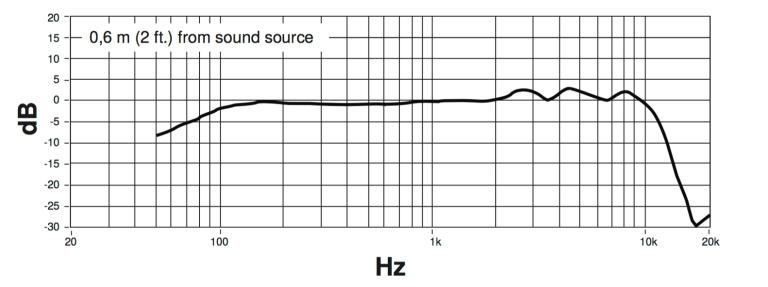 KSM8 - Respuesta de frecuencia