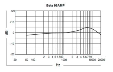 Respuesta en Frecuencia del BETA98AMP